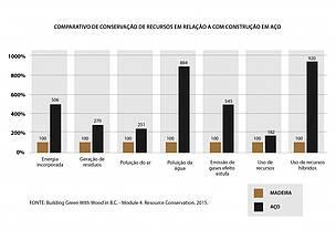 Gráfico mostra a diferença entre o consumo de recursos naturais entre uma obra de madeira e uma obra de aço